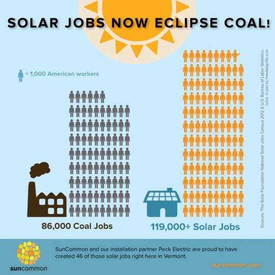... More Than Power, Renewable Energy Generates Jobs - Bob the Green Guy