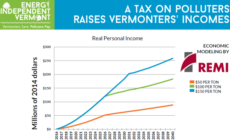 A tax on polluters raises Vermonters' income.